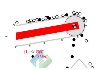 RCT型全磁滚筒工作原理