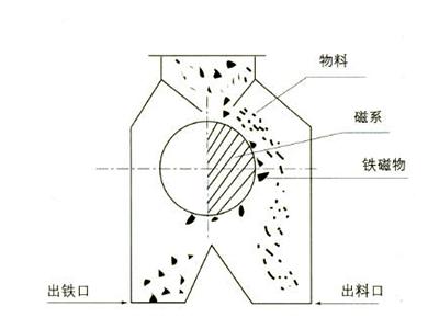 干式磁选机